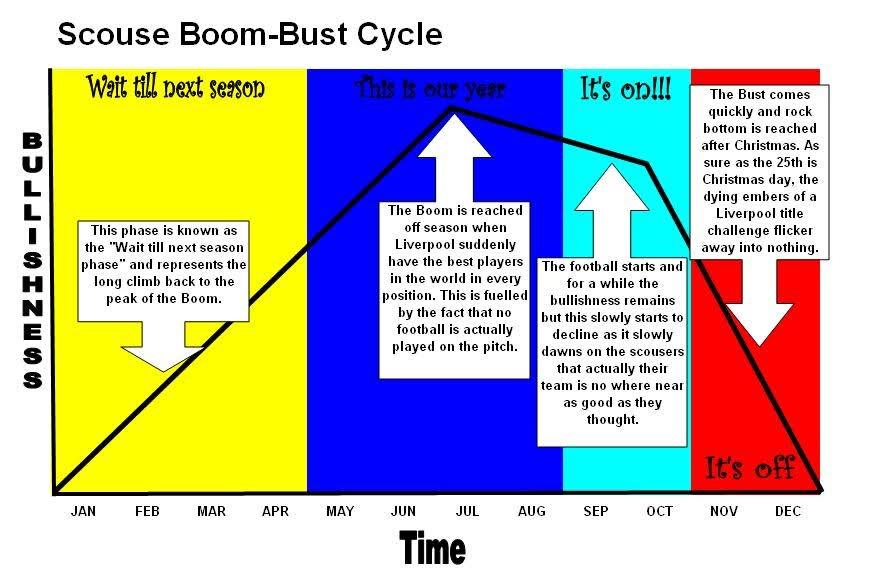 scouser annual chart