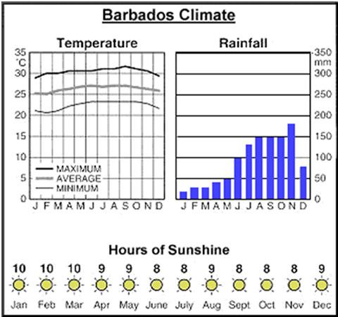 Barbados Climate